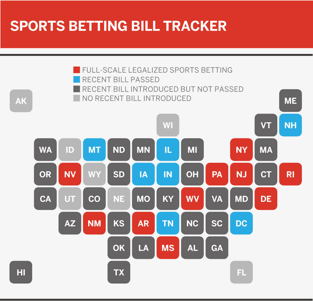 Bills View Ten Supreme Court Special >> The United States Of Sports Betting Where All 50 States Stand On