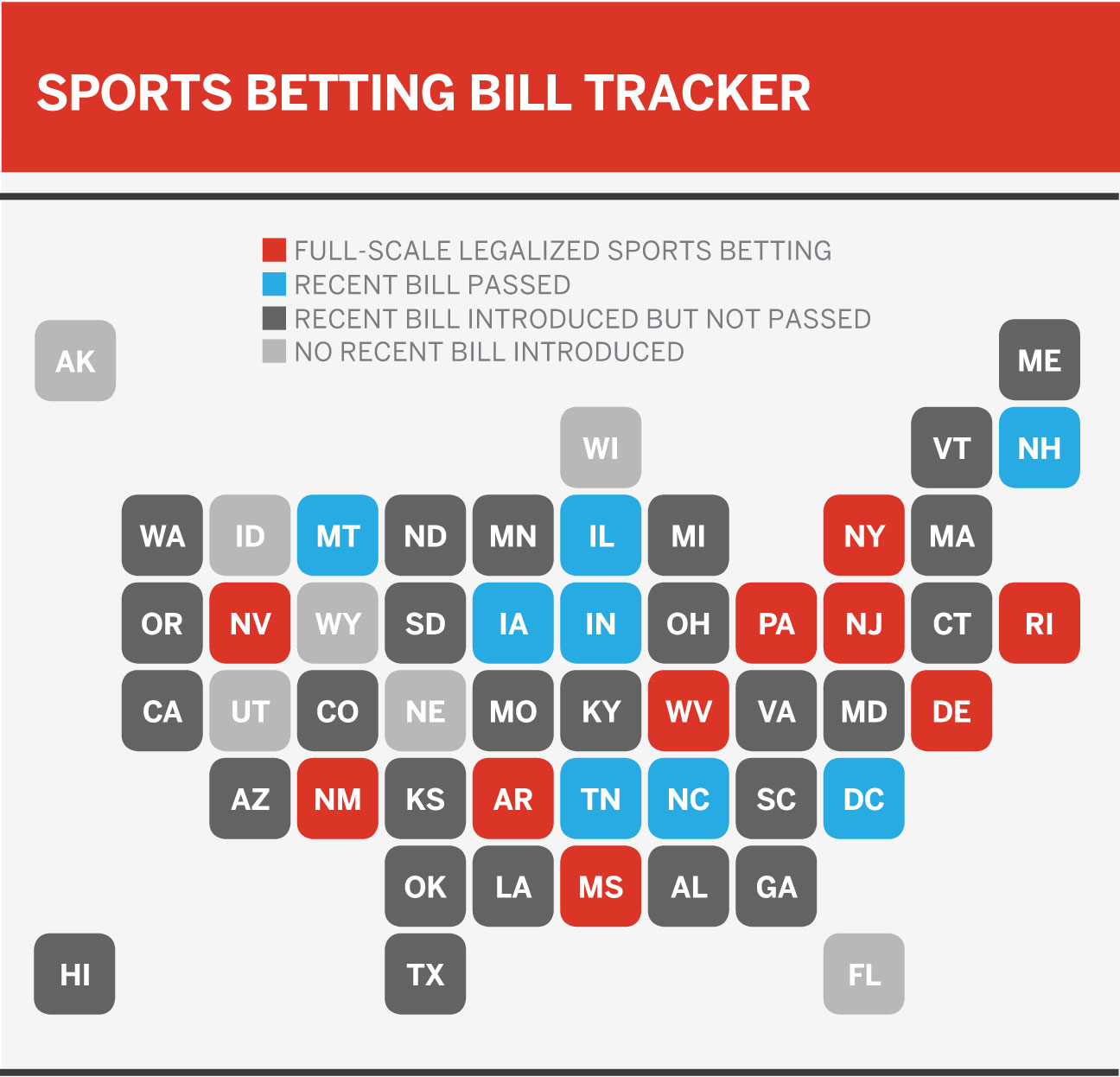 The United States of sports betting - Where all 50 states stand on