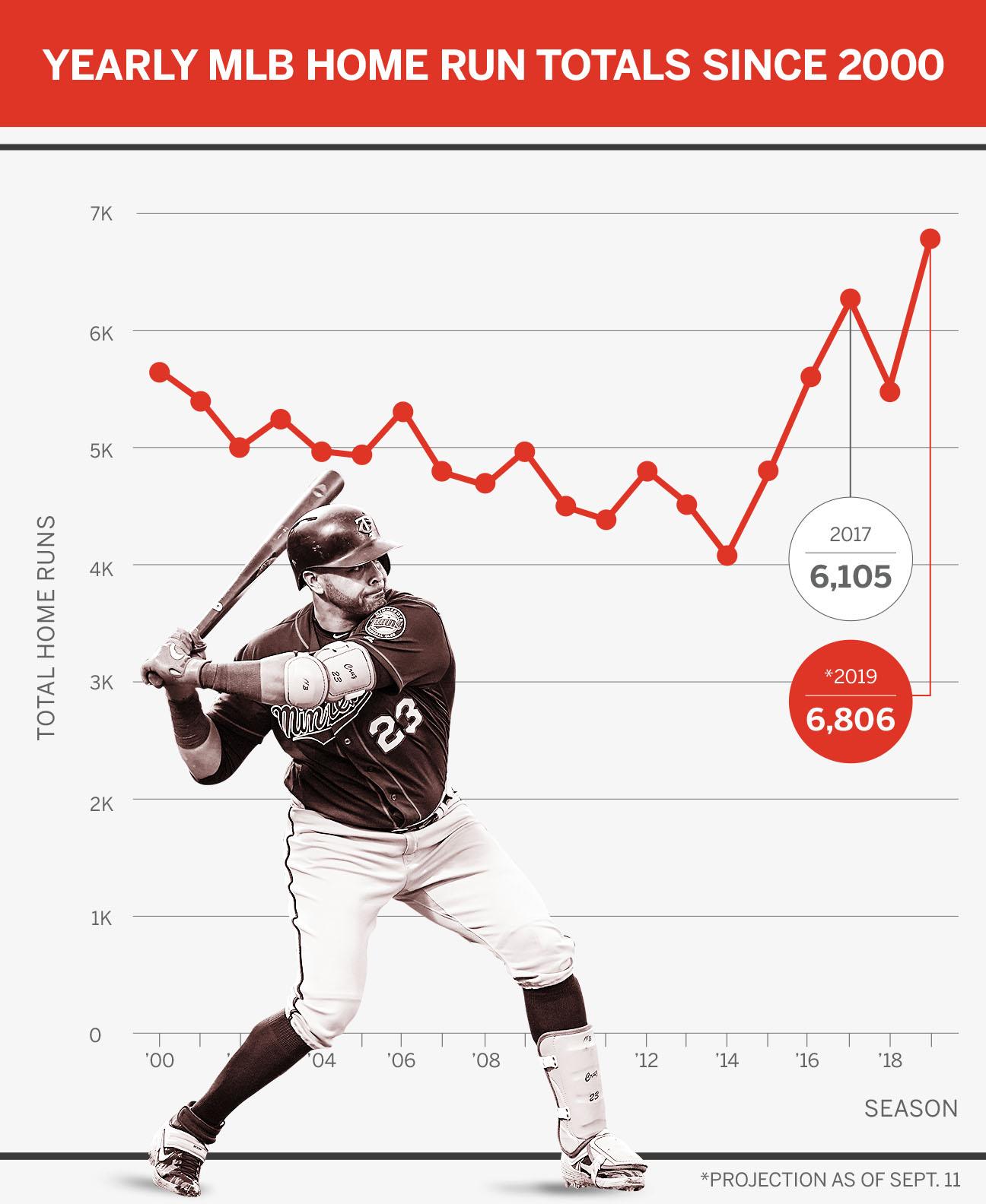2020 Mlb Home Run Leaders.Going Going Gone Inside Mlb S New Home Run Record