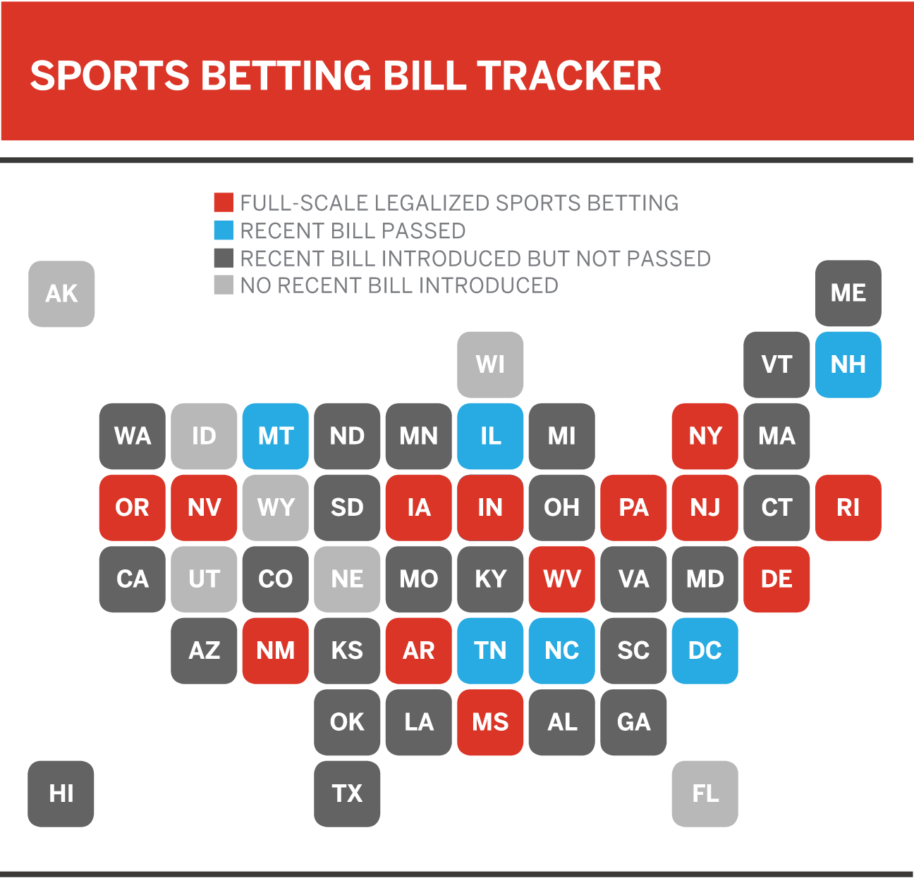 The United States of sports betting - Where all 50 states