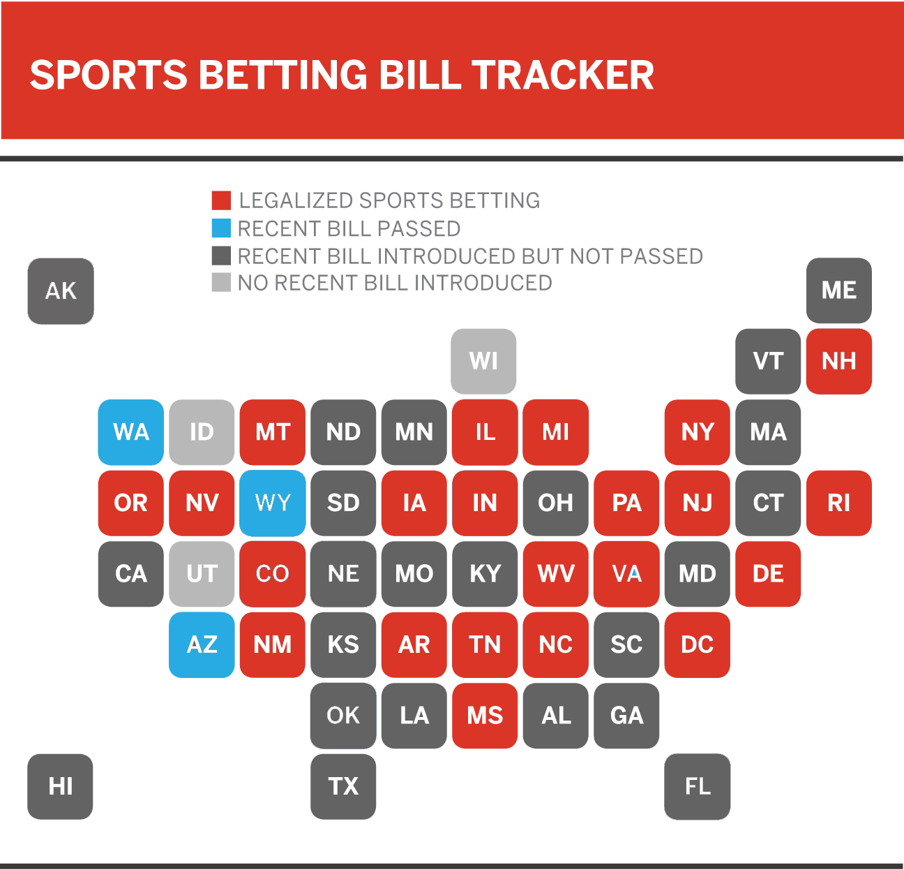 The United States of sports betting - Where all 50 states stand on  legalization