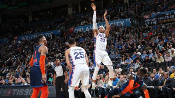 Harris carries Sixers past Thunder