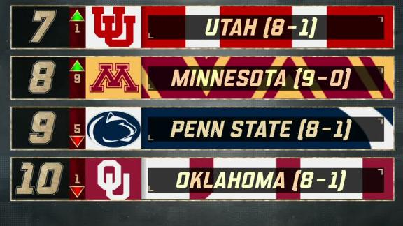 Golden Gophers climb nine spots into top 10 of CFP rankings