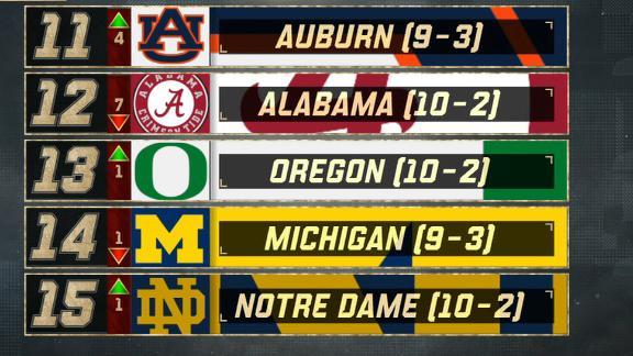 Alabama falls to 12 after Iron Bowl loss