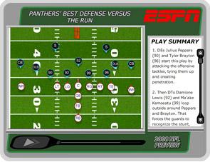 Best defense versus the run
