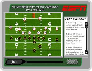 Best way to put pressure on a defense