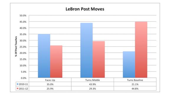 LeBron Chart
