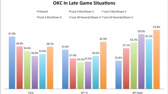 OKC Chart
