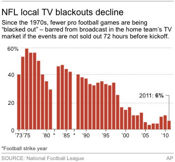 NFL Blackout graphic