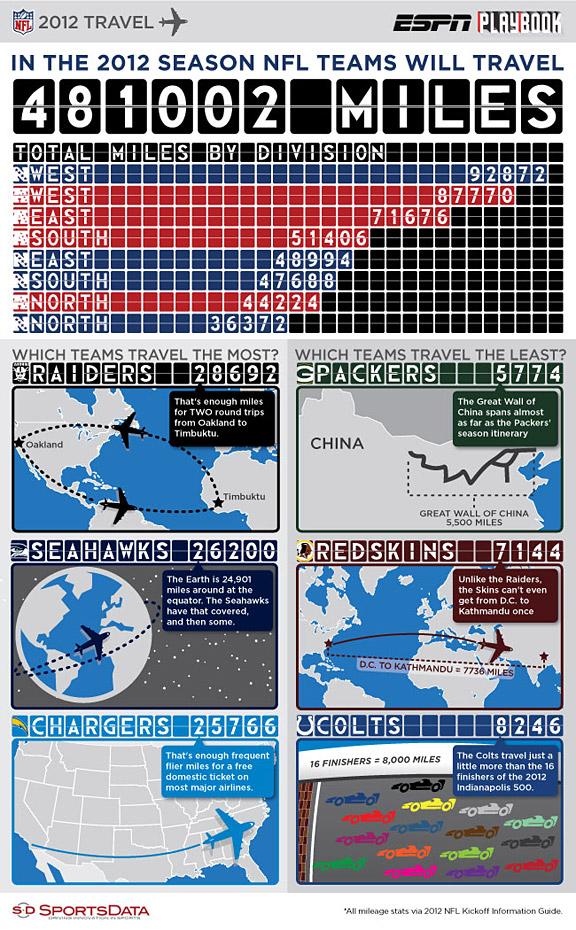 SportsData LLC infographic on NFL team travel in 2012
