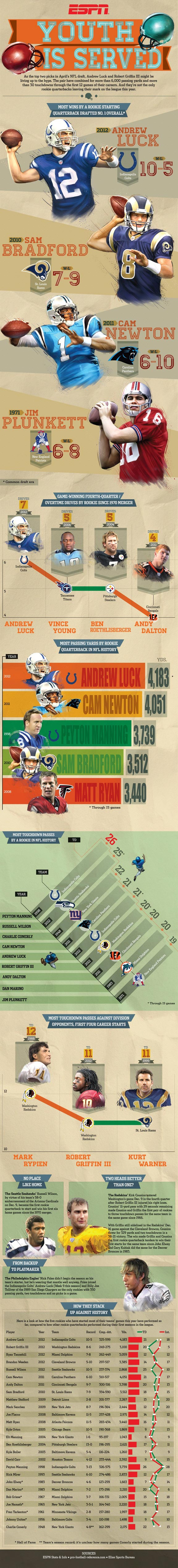 Rookie quarterbacks in 2012 infographic