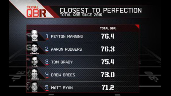 By the numbers: Best NFL QB - Stats & Info- ESPN