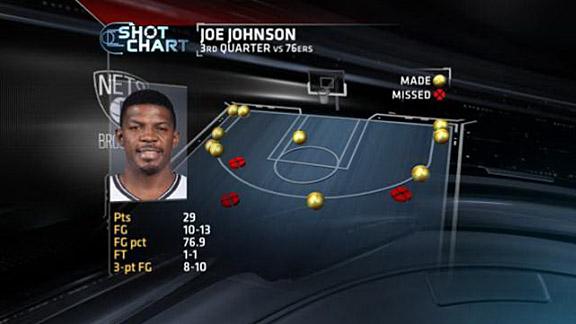 Joe Johnson shot chart