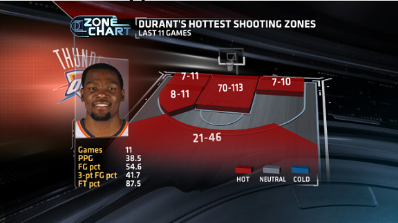 ba4786d24be3 Top stats to know  Durant vs James - Stats   Info- ESPN
