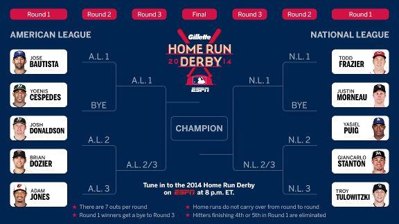 Home Run Derby Bracket 2020.Home Run Derby Mlb Topics Espn
