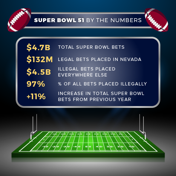 Total bets on super bowl bets on royal baby names