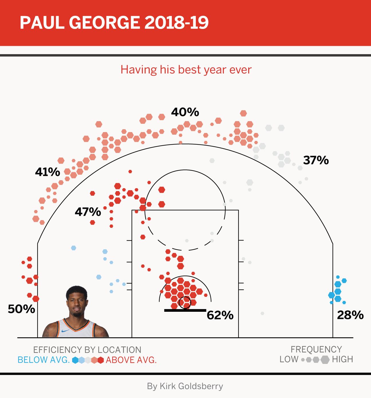 James Harden And Paul George: Our Inside Look At All 10 NBA Christmas Day Teams