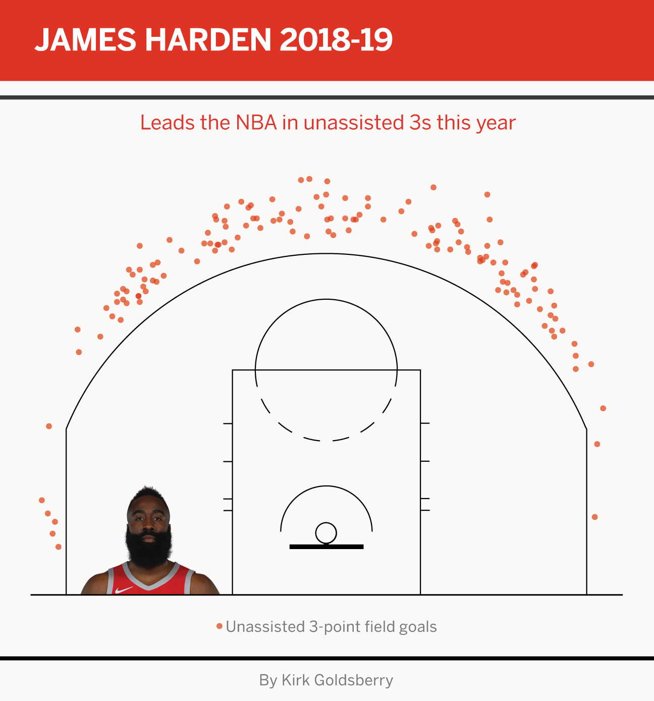 Data Do Over Backs Dominance Of >> James Harden S Dominance Is Unprecedented And Undeniable