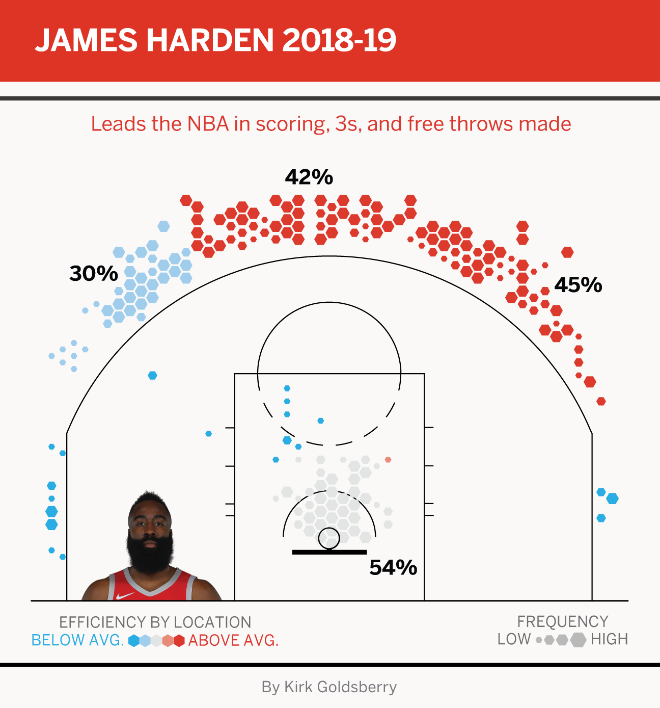 Nba2k19 James Harden: James Harden's Dominance Is Unprecedented And Undeniable