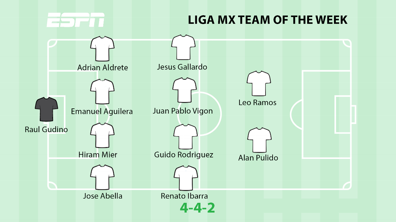 Liga MX Team of the Week