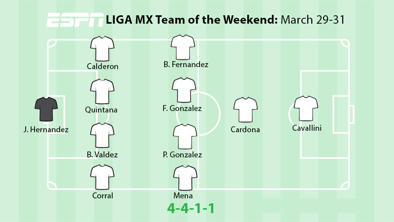 Necaxa were the big winners this week in Liga MX with three players making this week's best XI.