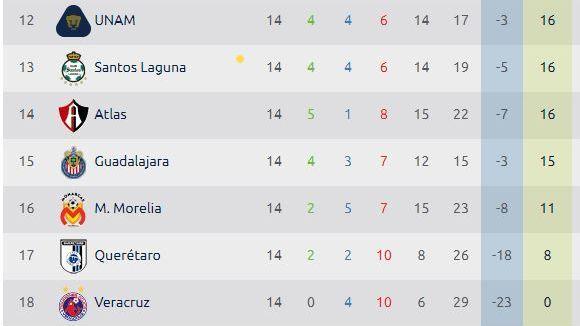 831aa829e6a6c Liga MX deduce puntos a Veracruz y aparece con cero unidades