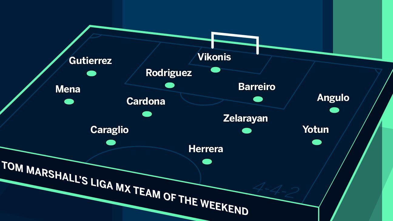 Liga MX team of the weekend