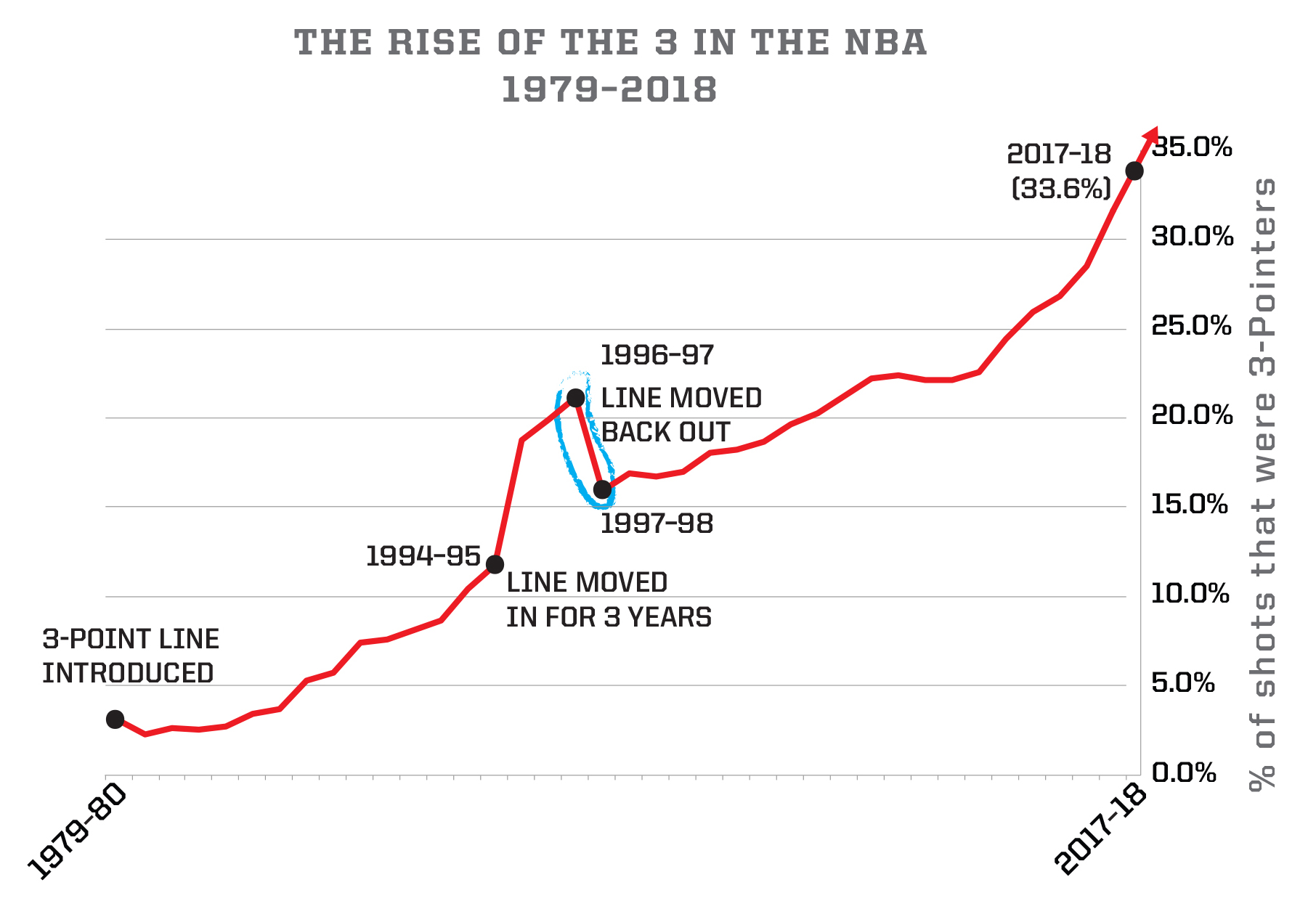 3-Point Shooting Growth