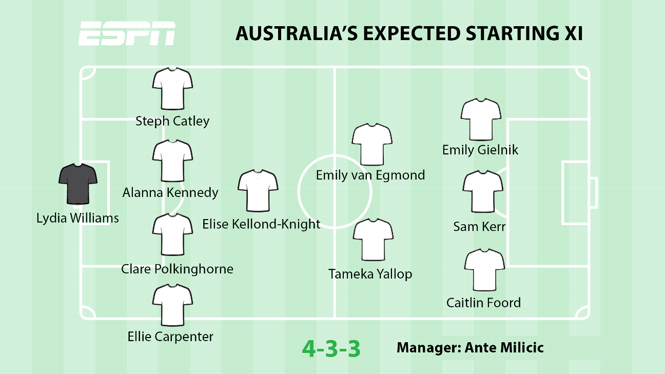 Australia's expected starting XI