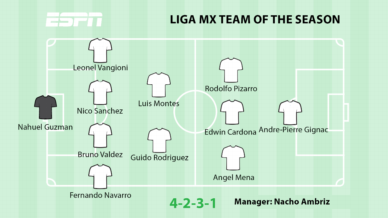Liga MX Team of the Season
