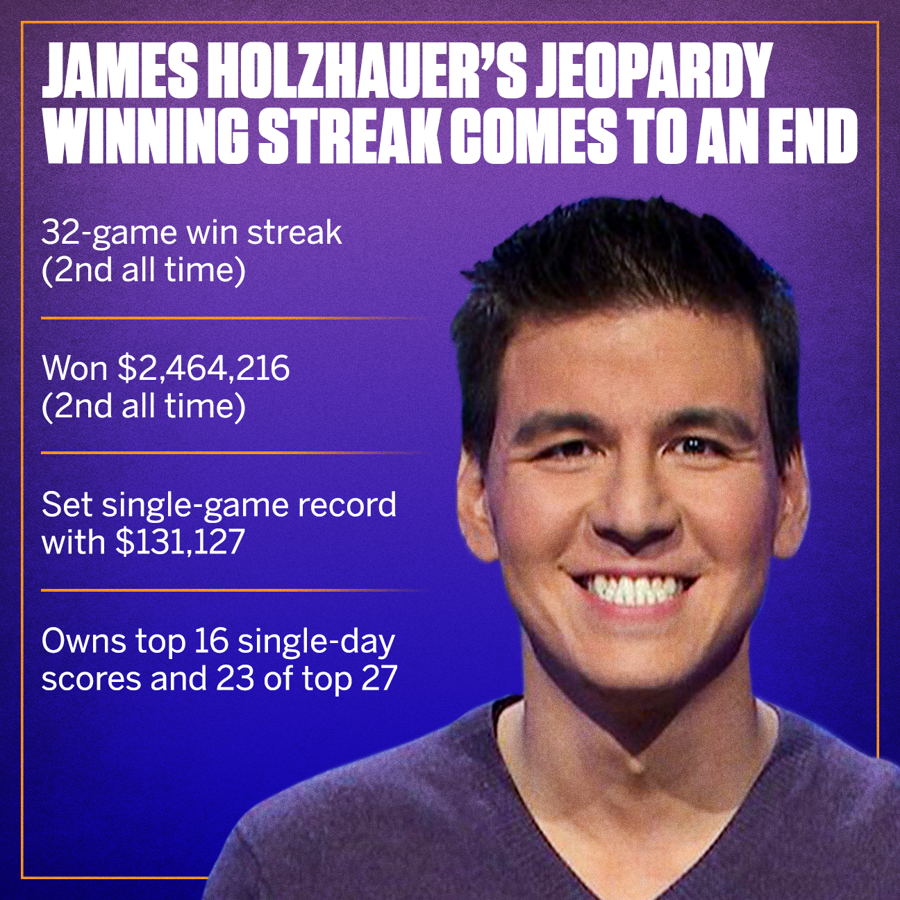 Holzhauer's run on Jeopardy! ends shy of record