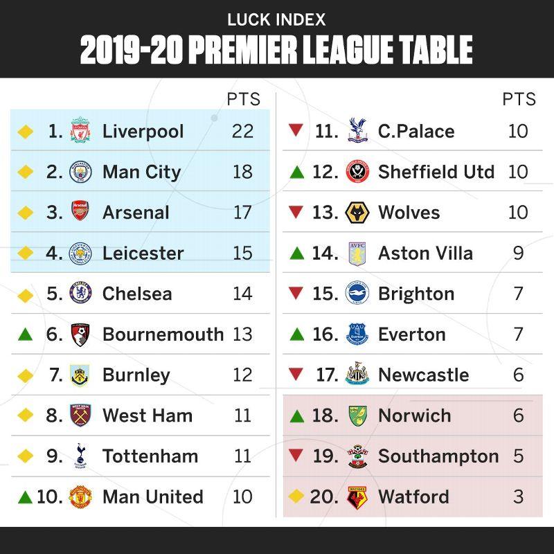 Luck Index 2019 20 Liverpool S Premier League Lead Is Double What It Should Be