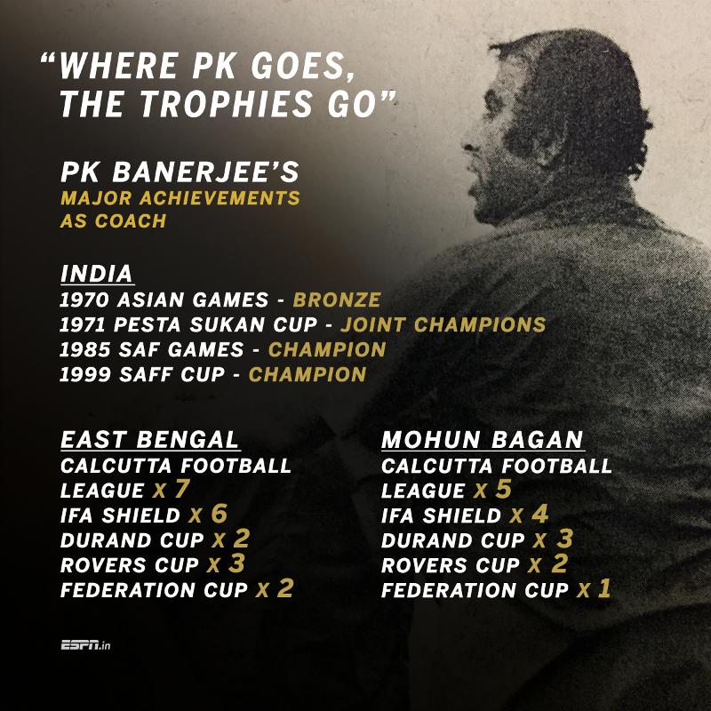 PK Banerjee's remarkable stats