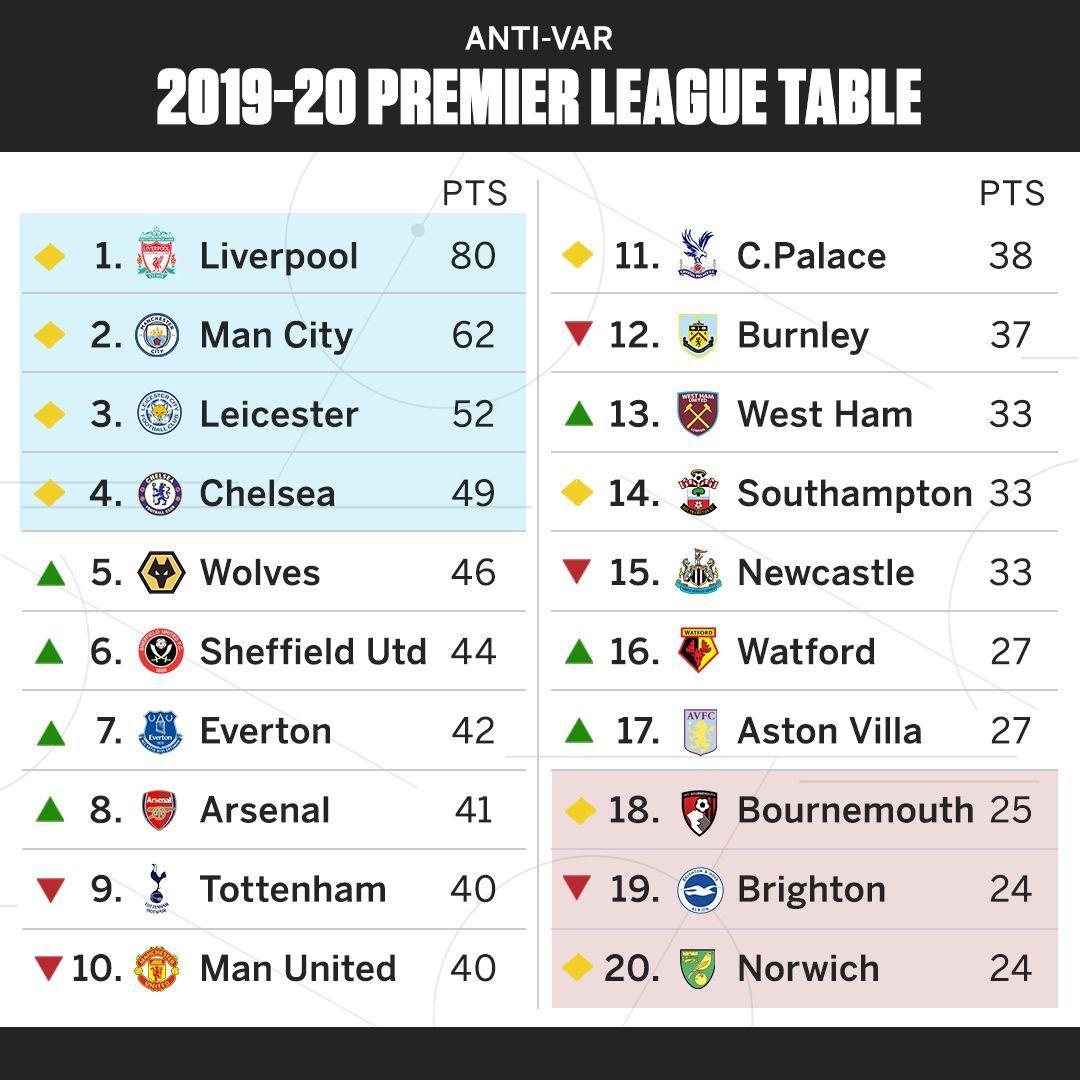 Premier League Without Var Man United Out Of Champions League Places Liverpool Still Far Ahead