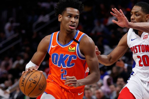 Thunder lock up SGA with max rookie extension